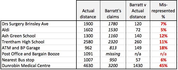Misrepresentation of distances.