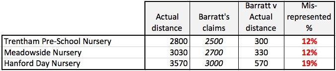 Misrepresentation of distances