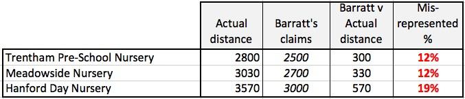 Misrepresentation of distances